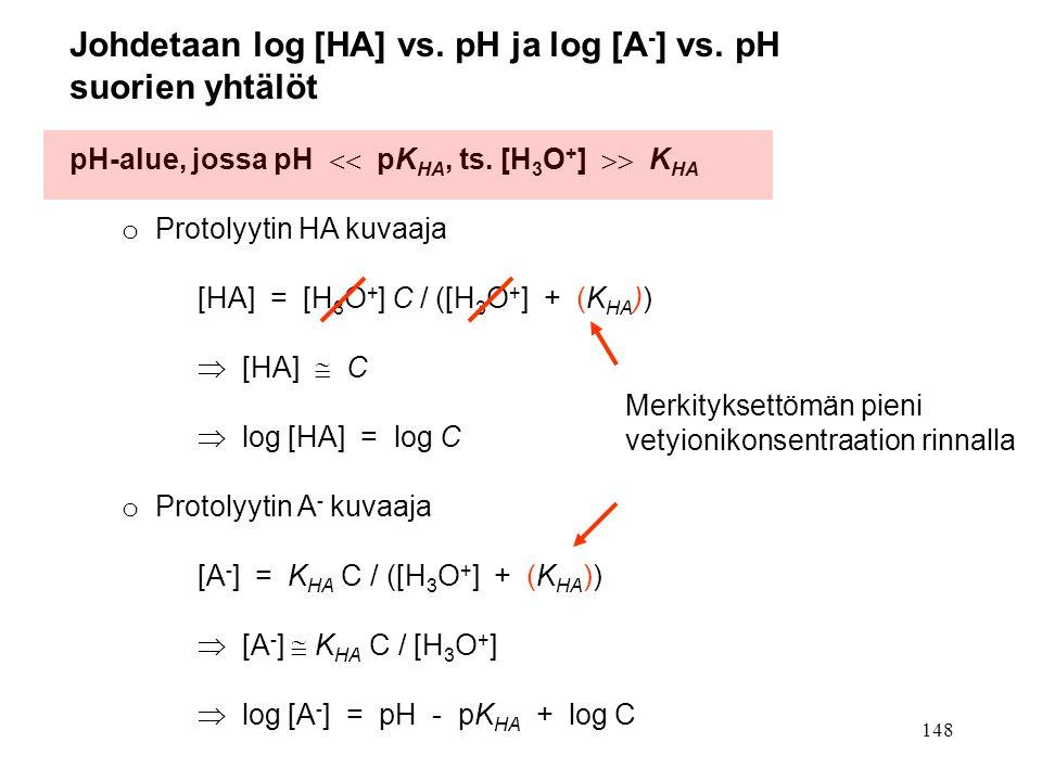 Johdetaan log [HA] vs. pH ja log [A-] vs. pH suorien yhtälöt